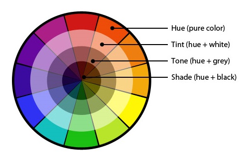 Using Colors Effectively For Web Design